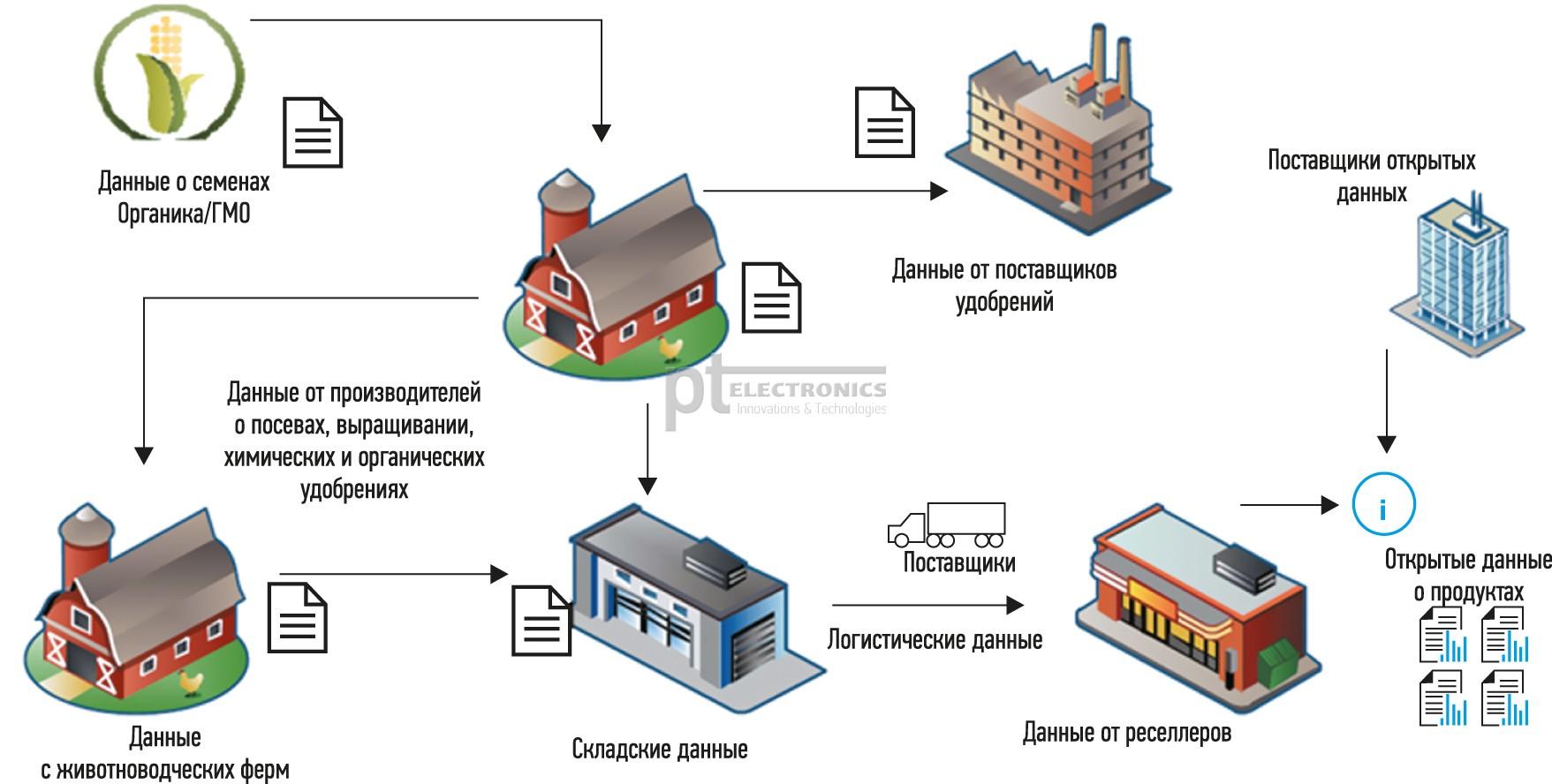 Безопасность производства и продуктов