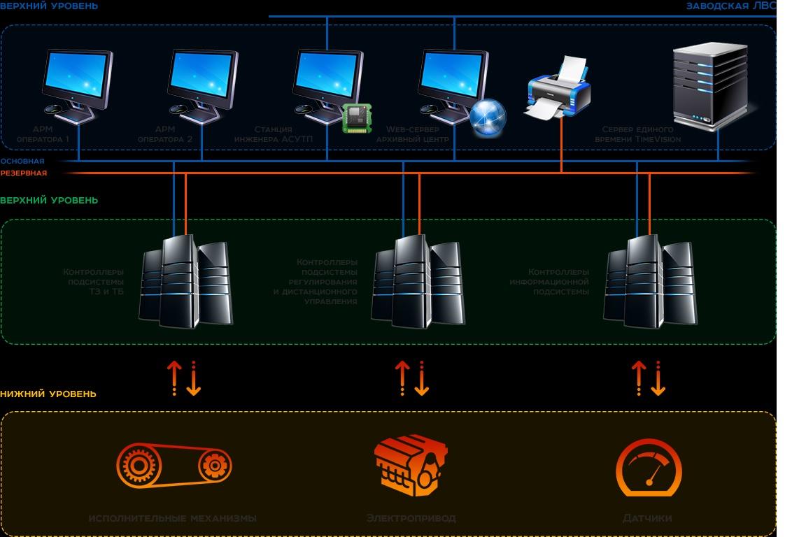 Автоматизированные системы и оборудование при проектировании предприятий по выпуску пищевых продуктов функционального и специализированного назначения