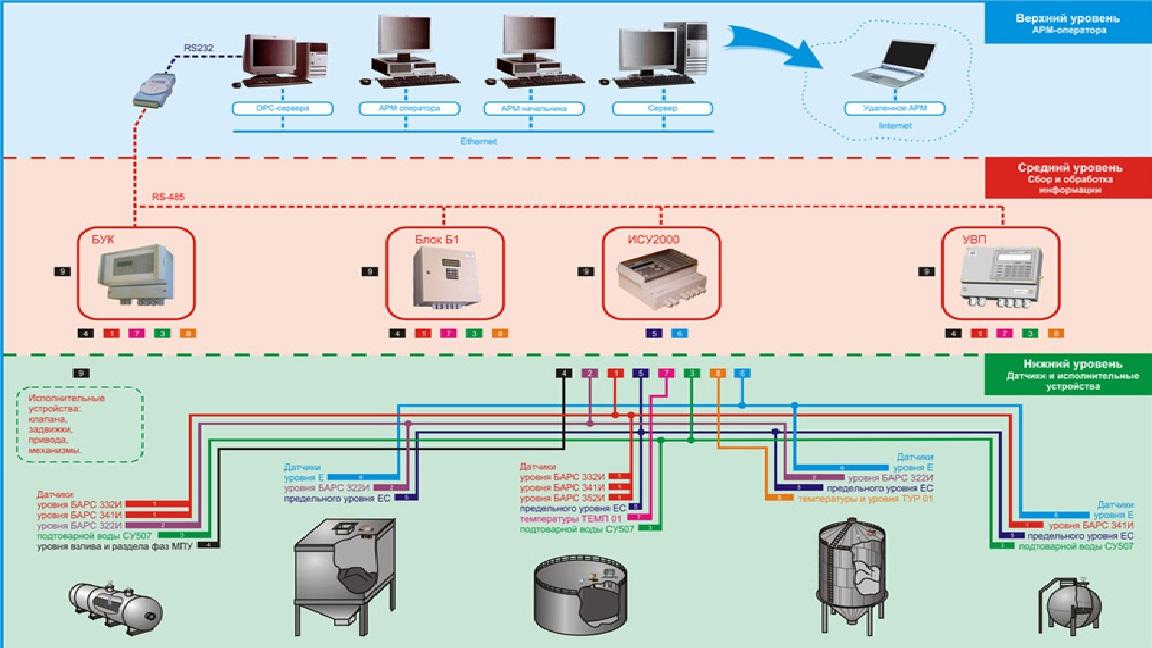 Гибкие производственные системы и автоматизированные технологии пищевой промышленности