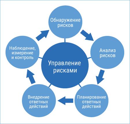 Теория управления рисками