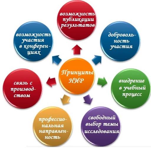 Организация и планирование научно-исследовательской работы