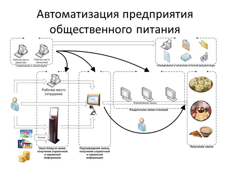 Автоматизированное управление производством на предприятиях сети питания
